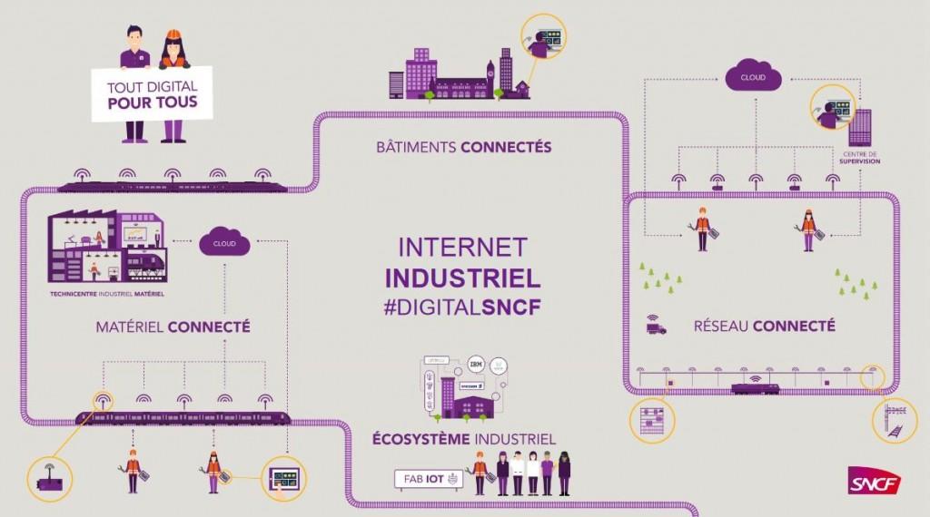 SNCF IoT