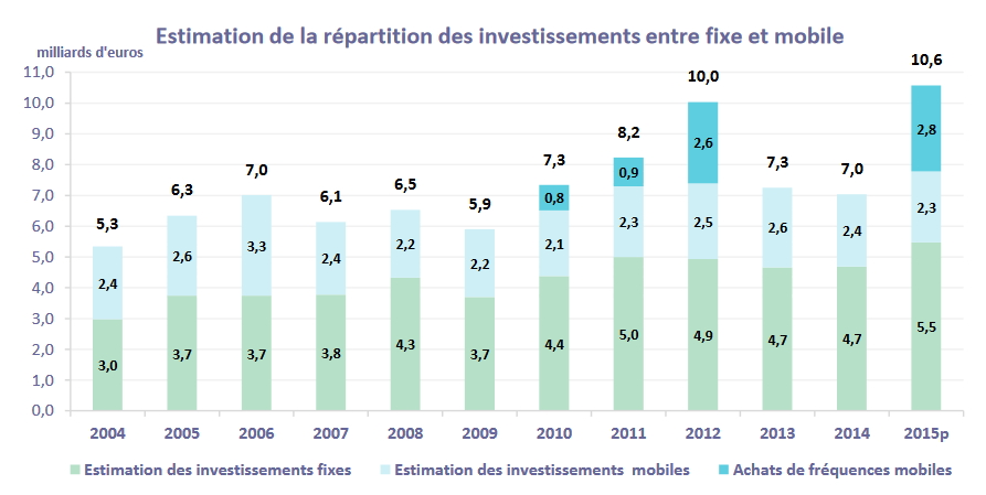 Arcep marché Invest fixe mobile