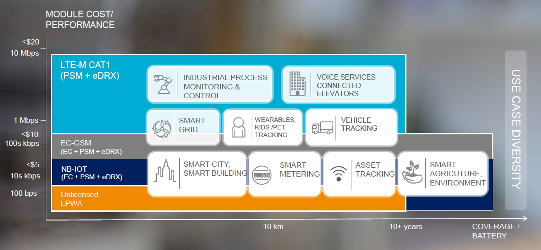 Ericsson cellulaire IoT
