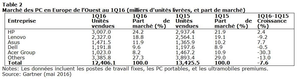 Gartner PC Europe 2016T1