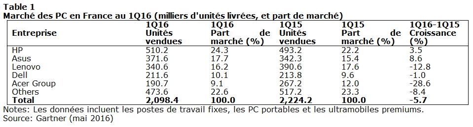 Gartner PC France 2016T1