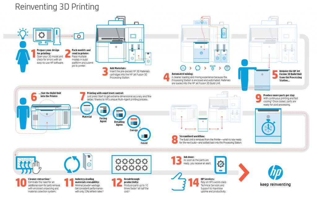 HP brochure 3D