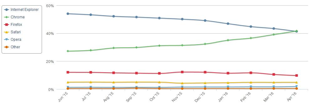 NetApp navigateurs 201604