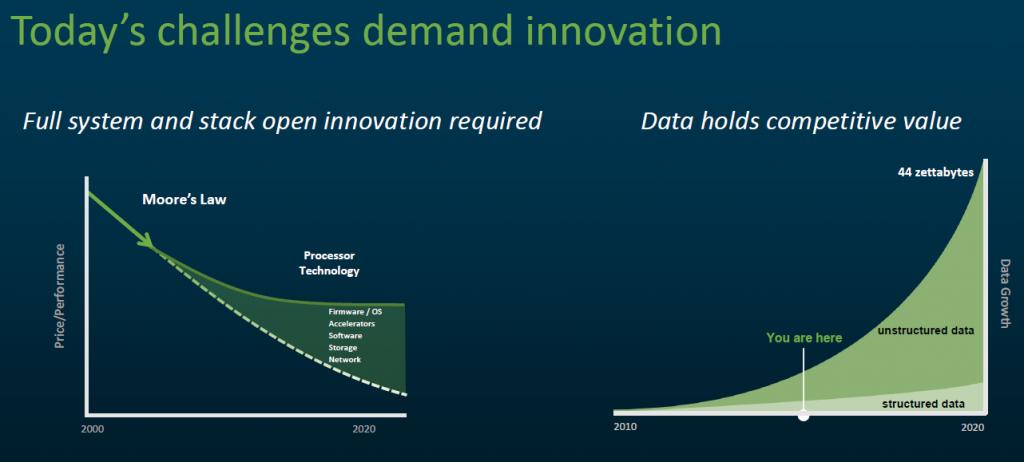 OpenPower IT market