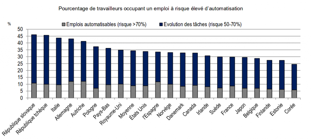 """source: """"The Risk of Automation for Jobs In OECD Countries"""", 2016"""