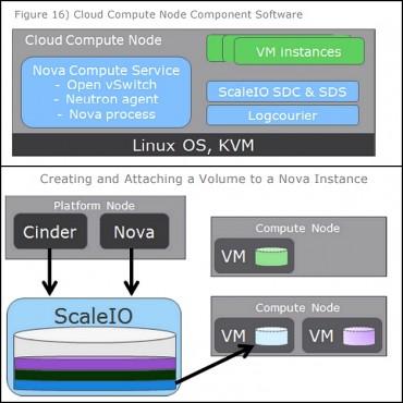Anatomie du Neutrino Cloud Compute Service