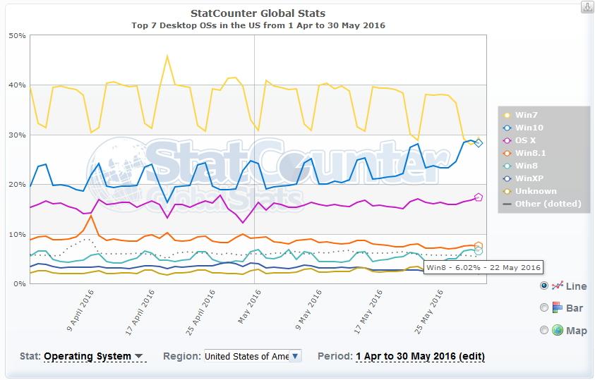 Marché des OS en mai aux Etats-Unis