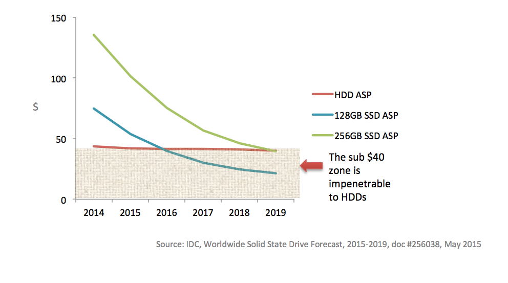 3-Price-curve-SSDs-vs.-HDD