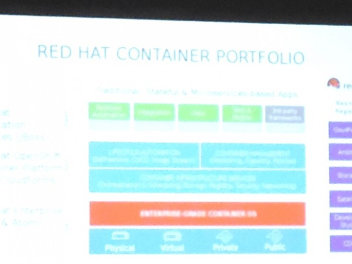Red Hat Containers