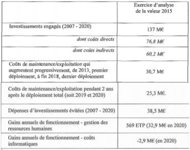 Les investissements et coûts du projet SIRHIUS , selon le Ministère des Finances et des Comptes publics.