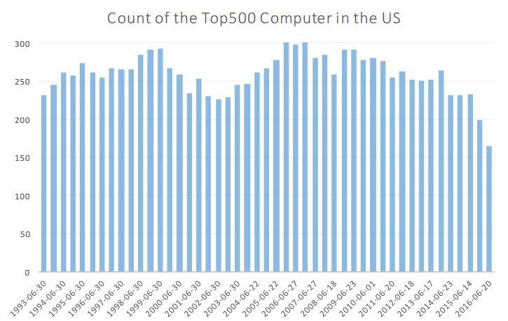 Top 500 US
