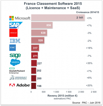 Top10-éditeurs en France-Juin2016-PAC