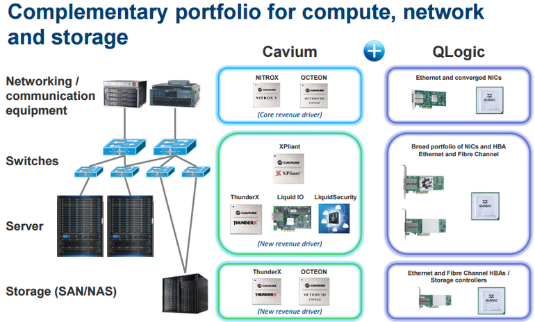 cavium-qlogic-products