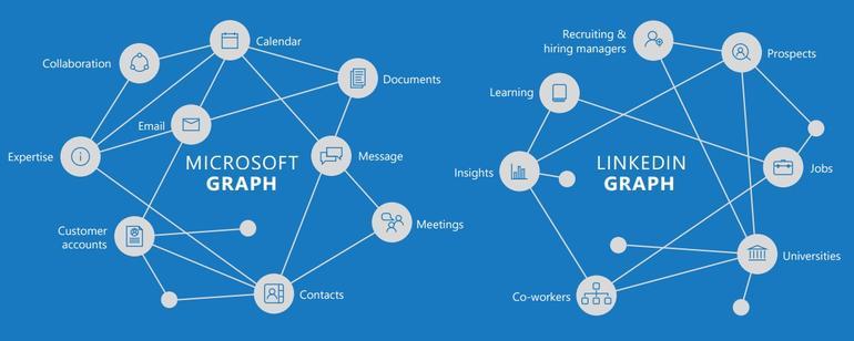 microsoft linkedin graph