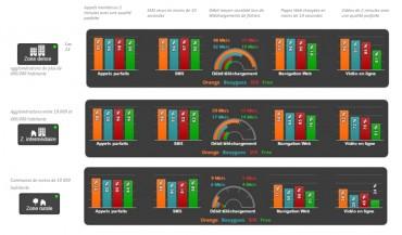 Arcep Rapport qualité 2016