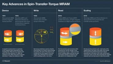 IBM SST-MRAM 20 ans