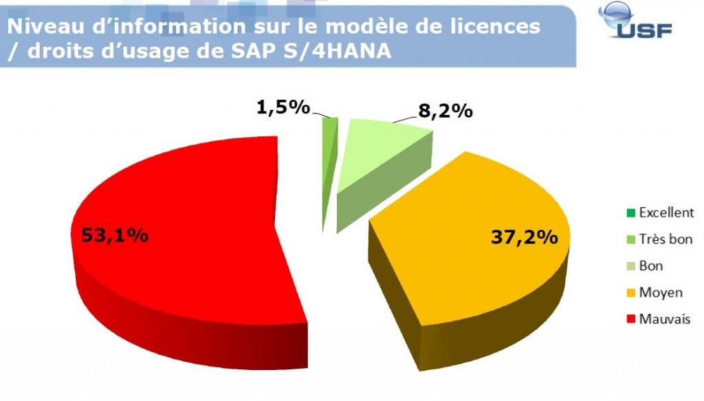 S4 licensing