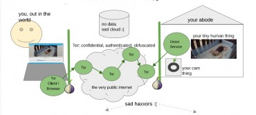 Tor protect IoT