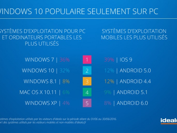 Windows iOS Idealo