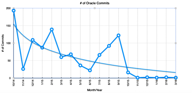 oracle_commits