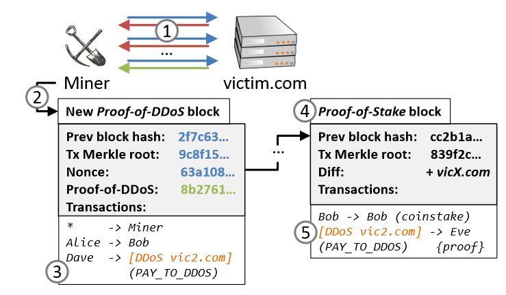 DDoSCoin
