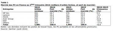 Gartner marché PC France T2 2016