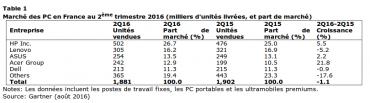 Gartner marché PC France T2 2016