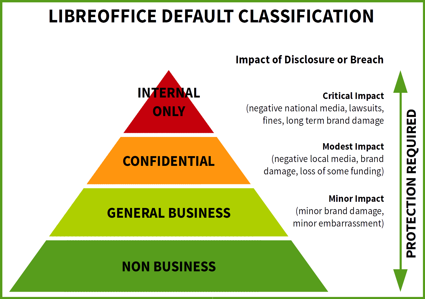 LibreOffice classification