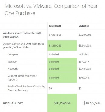Ms vs VMware 2