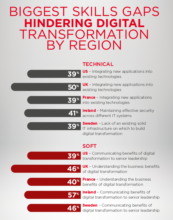 Tame the Bear_Digital Transformation © Sungard AS 2016