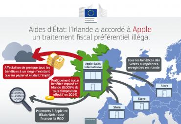 aide d'Etat Irlande Apple © CE concurrence