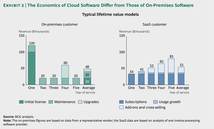 BCG - Profiting_Cloud