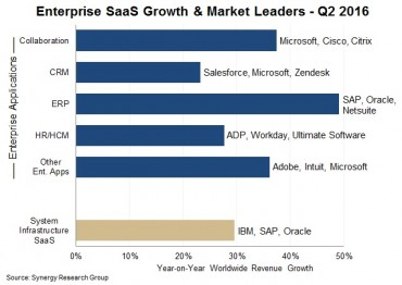 SaaS_Q216_Synergy Research Group