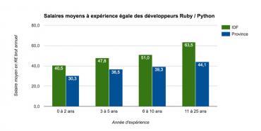 Salaires-Python_Ruby jobprod 2016