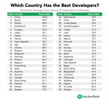 Top 50 dev pays © HackerRank 2016
