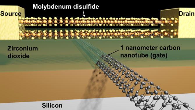 Nanotubes de carbone et disulfure de molybdène composent le plus petit transistor au monde.