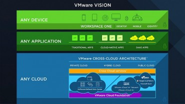 le maître de l'IT : tout cloud, toute application, tout périphérique