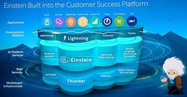 Einstein pousse l'IA au cœur de Salesforce
