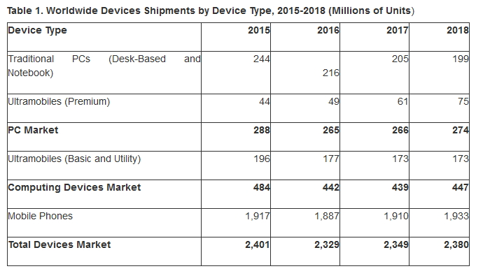 gartner-devices-2016-2018