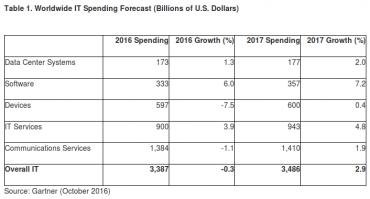 gartner-depenses-it-mondiales-2016-2017
