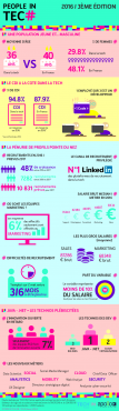 infographie-people-in-tech-2016-vf