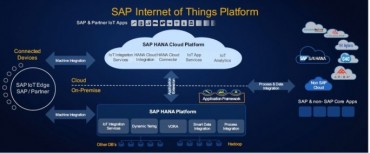 sap-iot-plattform-1024-684x283