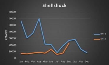 shellshock-anniversary