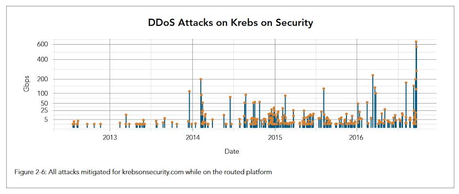 akamai-krebsonsecurity-attacks