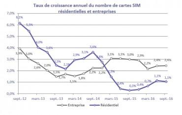 Evolusion des SIM entreprises et résidentielle (Arcep)
