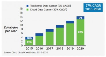 cisco-gci-cloud-tradi