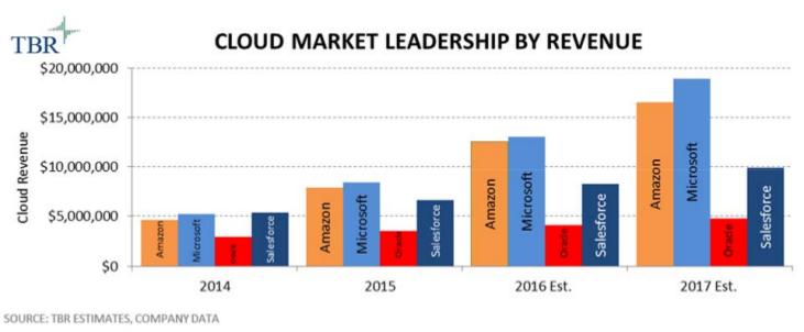 cloud-market_tbr