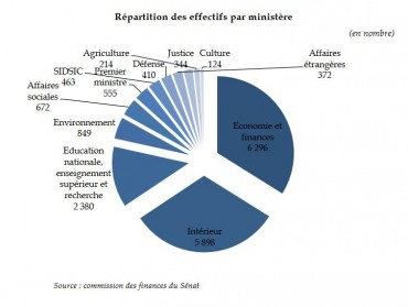effectifs-it-ministeres
