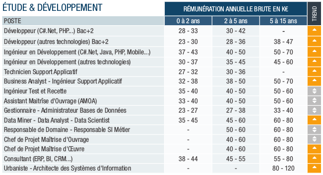 si-remuneration-etude-dev_pagegroup-etude-2017