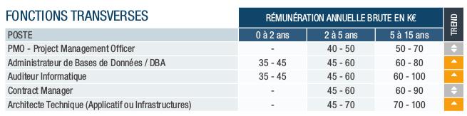 si-remuneration-transverses-pagegroup